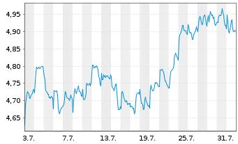 Chart AEGON N.V. Aandelen a.toon.(demat.)EO-,12 - 1 Monat