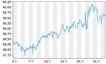 Chart Arcadis N.V. - 1 Monat
