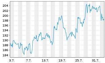 Chart NXP Semiconductors NV - 1 Monat