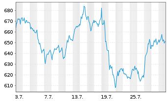 Chart ASML Holding N.V. - 1 Monat