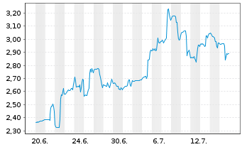 Chart Affimed N.V. - 1 Monat