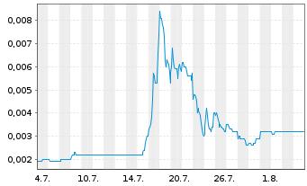 Chart Steinhoff Internatl Hldgs N.V. - 1 Monat