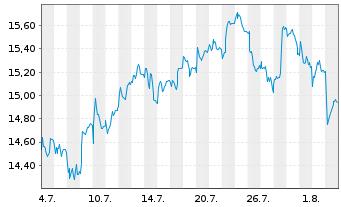 Chart ABN AMRO Group N.V. - 1 Monat