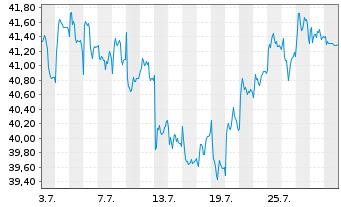 Chart ASR Nederland N.V. - 1 Monat