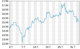 Chart Takeaway.com N.V. - 1 Monat