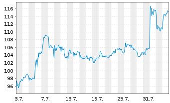 Chart Shop Apotheke Europe N.V. - 1 Monat