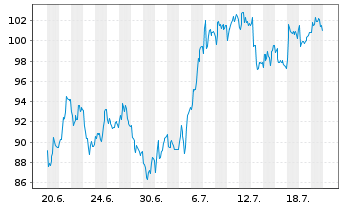 Chart Alfen N.V. - 1 Monat