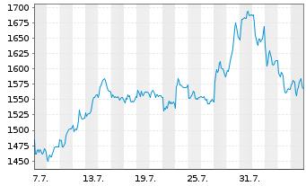 Chart Adyen N.V. - 1 Monat