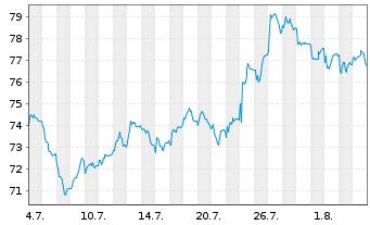 Chart Akzo Nobel N.V. - 1 Monat