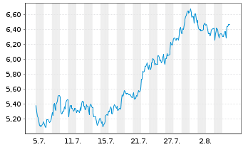 Chart Norsk Hydro ASA - 1 Month