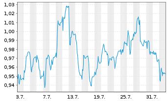 Chart Akastor ASA - 1 Monat