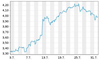Chart Aker Solutions ASA - 1 Monat