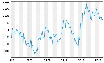 Chart Navigator Company S.A., The - 1 Monat