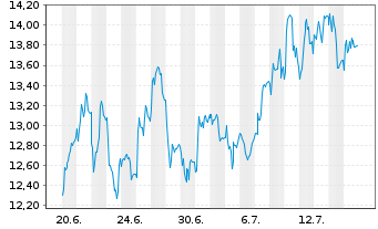 Chart PowerCell Sweden AB (publ) - 1 Month