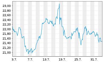 Chart Assa-Abloy AB - 1 Monat