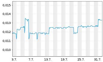 Chart Lippo-Mapletr.Indon.Retail Tr. - 1 Monat