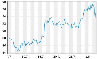 Chart AAON Inc. - 1 Monat