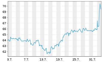 Chart Aflac Inc. - 1 Monat