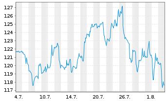 Chart Agco Corp.  - 1 Monat