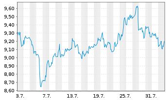 Chart AGNC Investment Corp. - 1 Monat