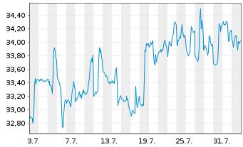 Chart ALPS ETF T.-C.&St.Gl.R.Maj.ETF - 1 Monat