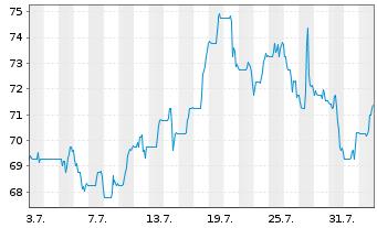 Chart ASGN Inc. - 1 Monat
