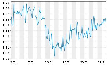 Chart ARCA biopharma Inc. - 1 Monat