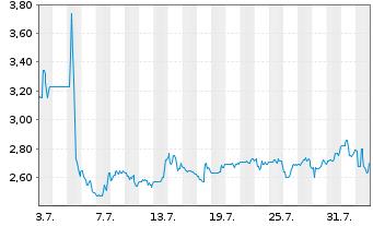 Chart AXT Inc. - 1 Monat