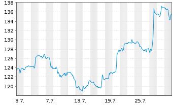 Chart AbbVie Inc. - 1 Monat