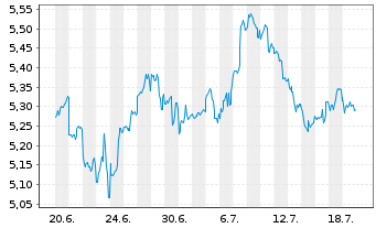 Chart Aberdeen Chile Fund Inc. - 1 Monat