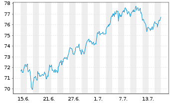Chart Activision Blizzard Inc. - 1 Monat