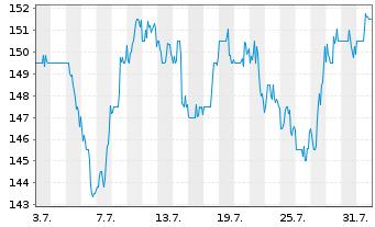 Chart Acuity Brands Inc. - 1 Monat