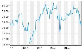 Chart Aecom Technology Corp - 1 Monat
