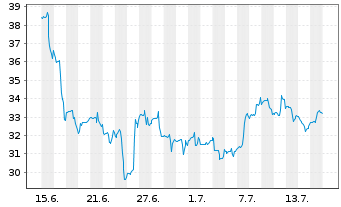Chart Advansix Inc. - 1 Monat