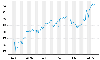 Chart Aerojet Rocketdyne Hldgs Inc. - 1 Monat