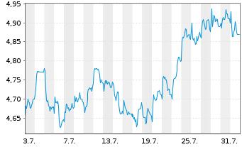 Chart AEGON N.V. New York Shares EO 0,12 - 1 Monat