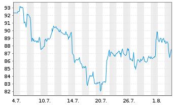 Chart AeroVironment Inc. - 1 Monat