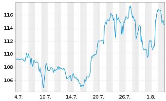 Chart Agilent Technologies Inc. - 1 Monat