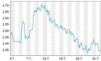 Chart Agenus Inc. - 1 Monat