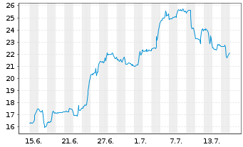 Chart Agios Pharmaceuticals Inc. - 1 Monat