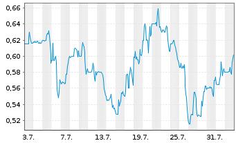 Chart AIM ImmunoTech Inc. - 1 Monat