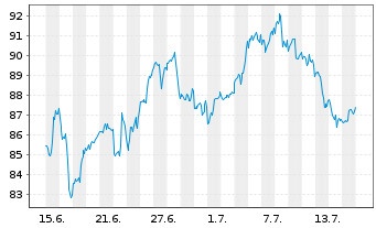 Chart Akamai Technologies Inc. - 1 Monat