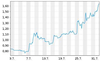 Chart Akebia Therapeutics Inc. - 1 Monat