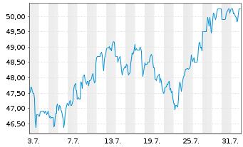 Chart Alarm.com Holdings Inc. - 1 Monat