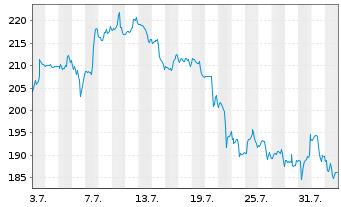 Chart Albemarle Corp. - 1 Monat