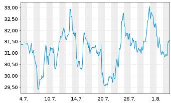 Chart Alcoa Upstream Corp. - 1 Monat
