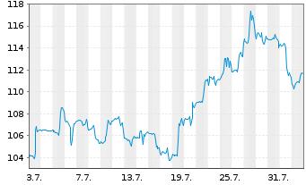 Chart Alexandria Real Est. Equ. Inc. - 1 Monat