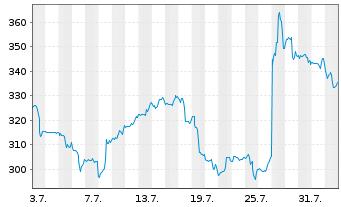 Chart Align Technology Inc. - 1 Monat
