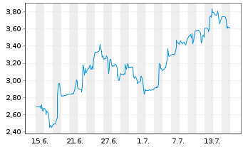 Chart Allakos Inc. - 1 Monat