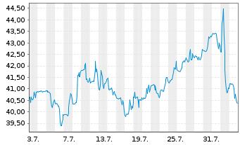Chart Allegheny Technologies Inc. - 1 Monat